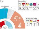 Cambio en el sistema de partidos: del bipartidista aldominante